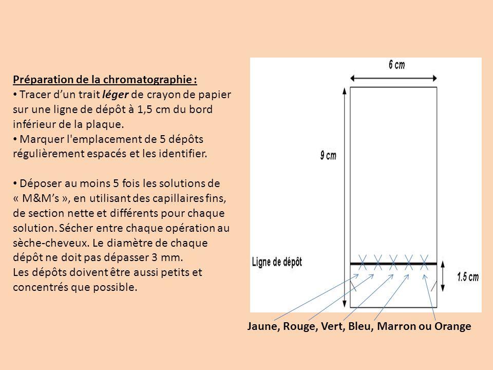 Préparation de la chromatographie : Tracer dun trait léger de crayon de papier sur une ligne de dépôt à 1,5 cm du bord inférieur de la plaque. Marquer