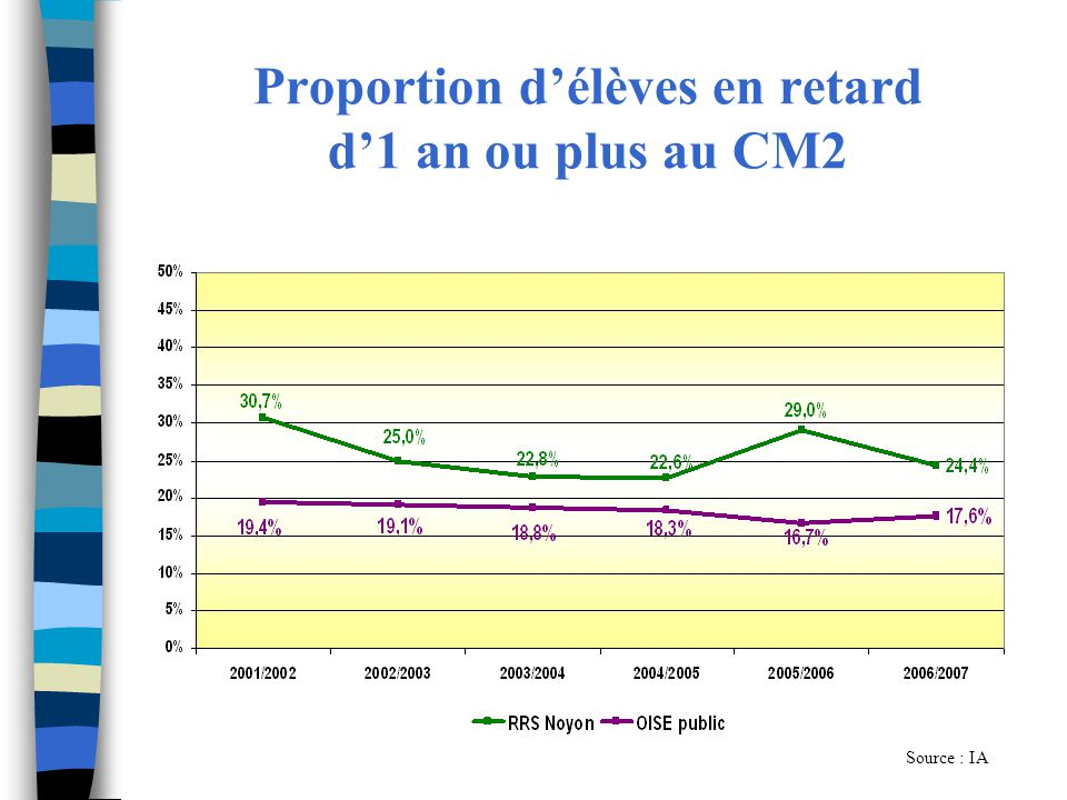 Proportion délèves en retard d1 an ou plus au CM2 Source : IA
