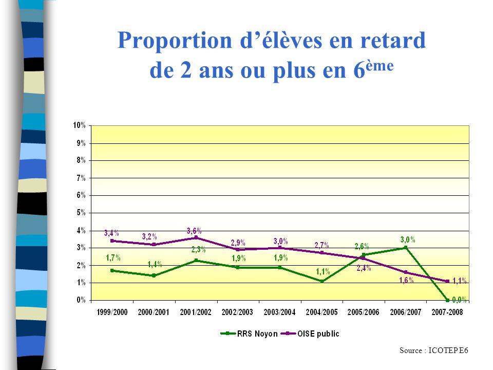 Proportion délèves en retard de 2 ans ou plus en 6 ème Source : ICOTEP E6