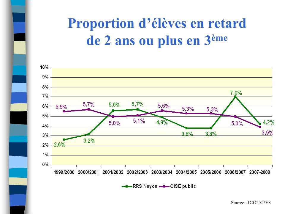 Proportion délèves en retard de 2 ans ou plus en 3 ème Source : ICOTEP E8
