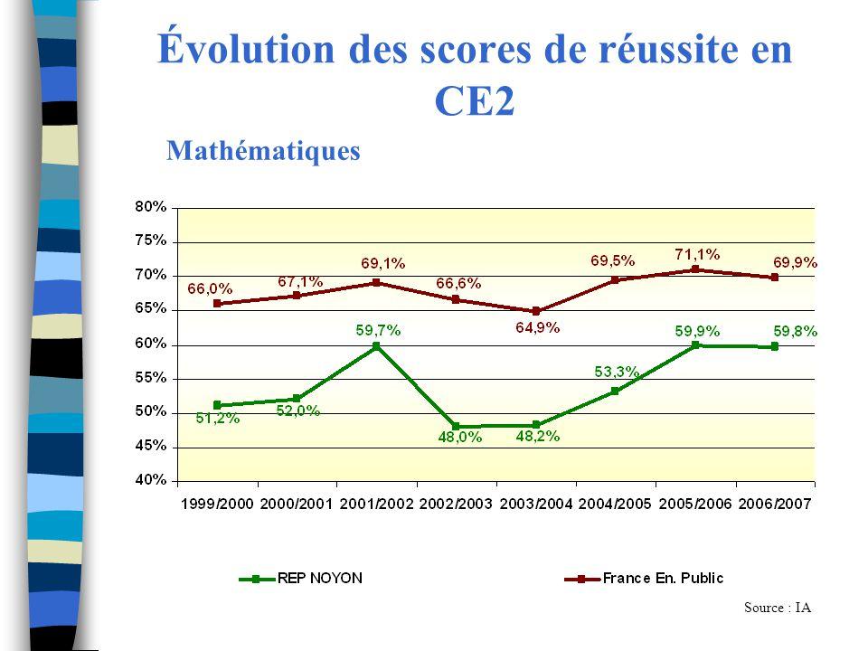 Évolution des scores de réussite en CE2 Source : IA Mathématiques