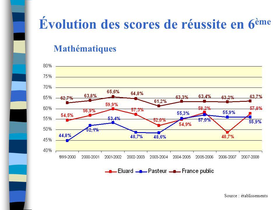Évolution des scores de réussite en 6 ème Source : établissements Mathématiques