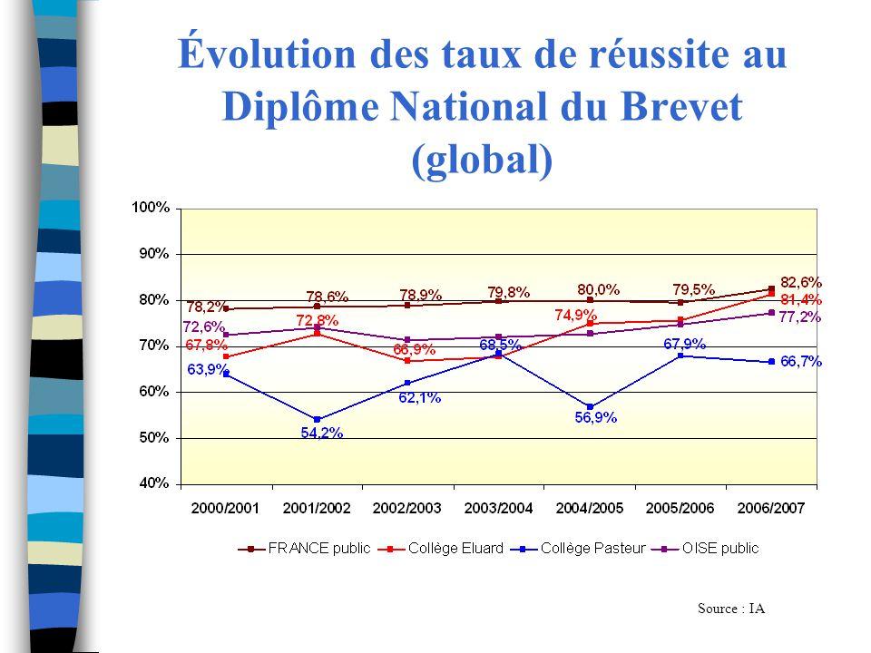 Évolution des taux de réussite au Diplôme National du Brevet (global) Source : IA