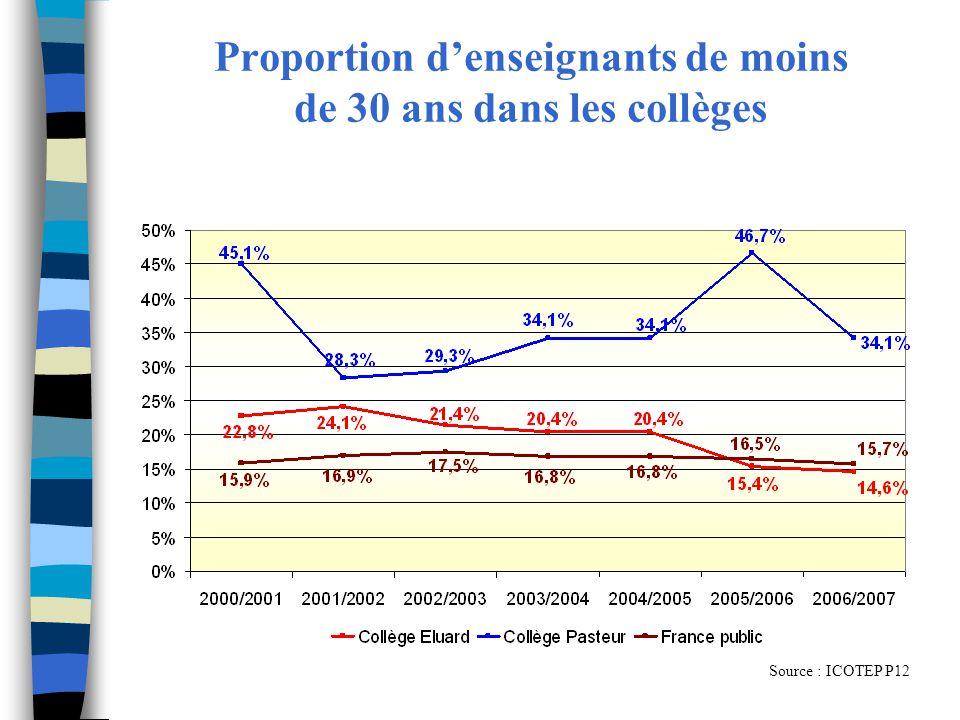 Proportion denseignants de moins de 30 ans dans les collèges Source : ICOTEP P12