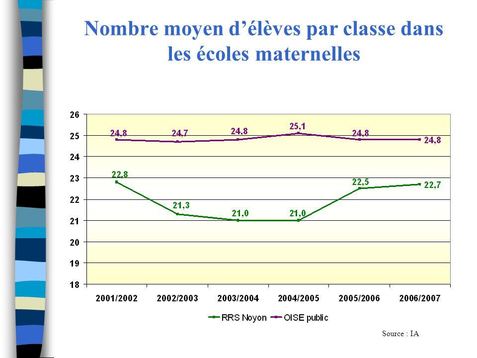 Nombre moyen délèves par classe dans les écoles maternelles Source : IA