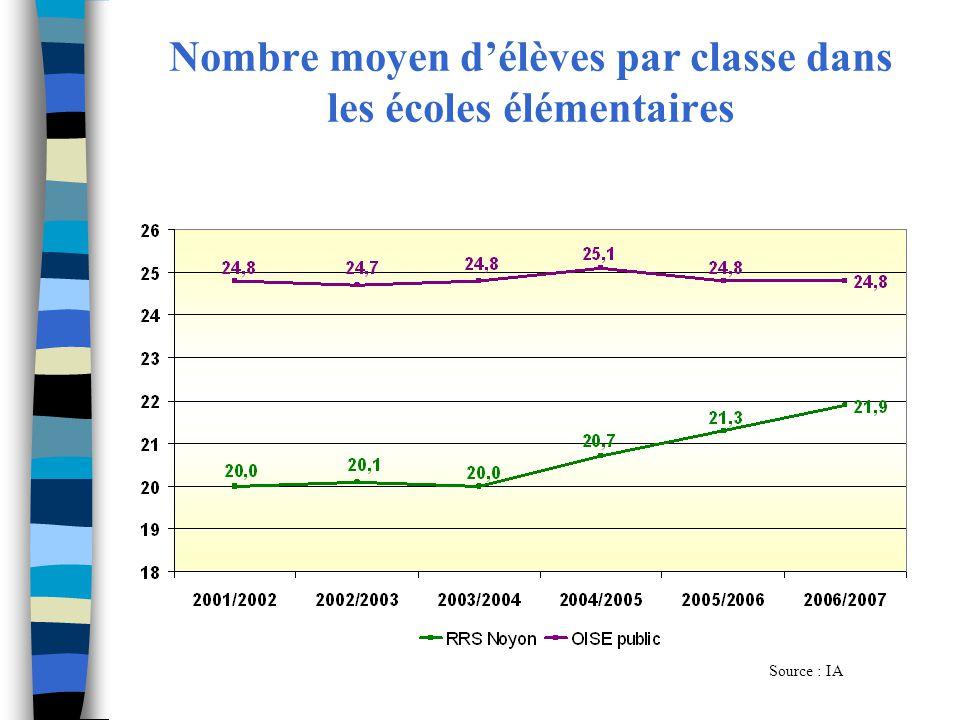 Nombre moyen délèves par classe dans les écoles élémentaires Source : IA