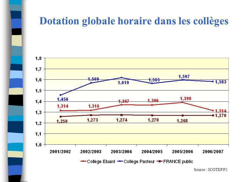 Dotation globale horaire dans les collèges Source : ICOTEP P2