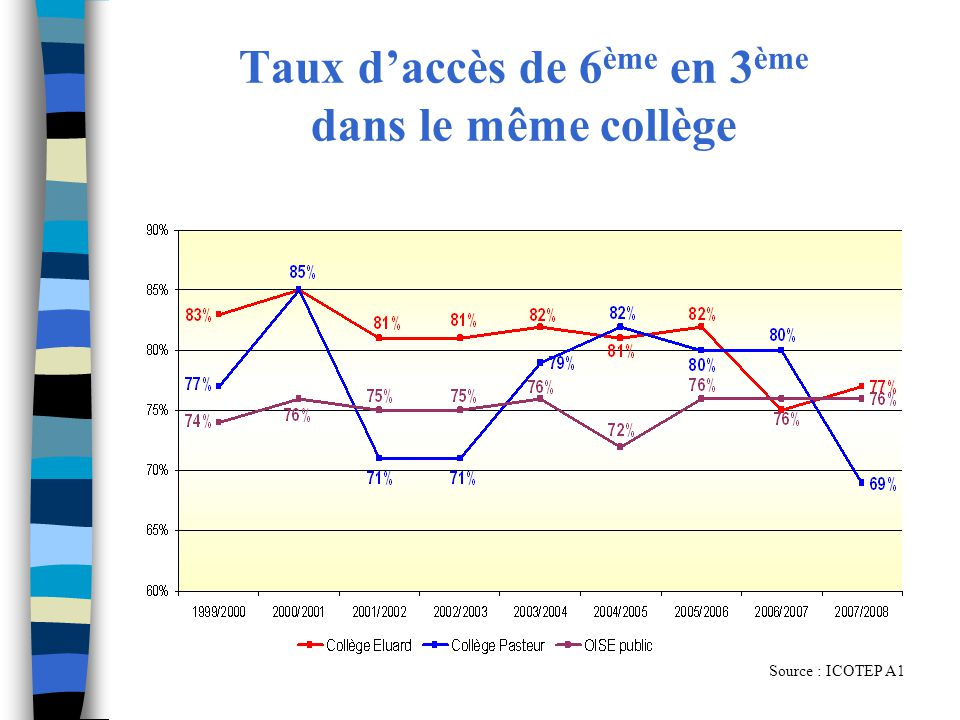 Taux daccès de 6 ème en 3 ème dans le même collège Source : ICOTEP A1