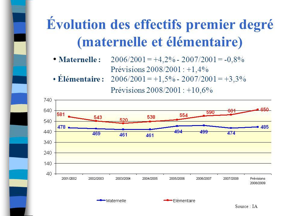 Évolution des effectifs premier degré (maternelle et élémentaire) Source : IA Maternelle :2006/2001 = +4,2% - 2007/2001 = -0,8% Prévisions 2008/2001 :