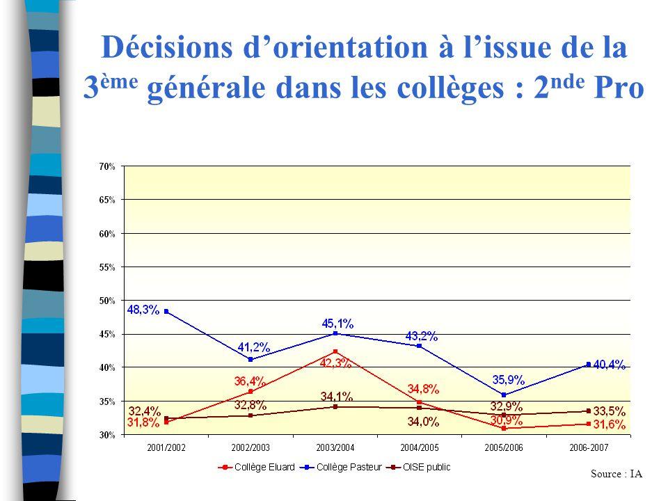Décisions dorientation à lissue de la 3 ème générale dans les collèges : 2 nde Pro Source : IA