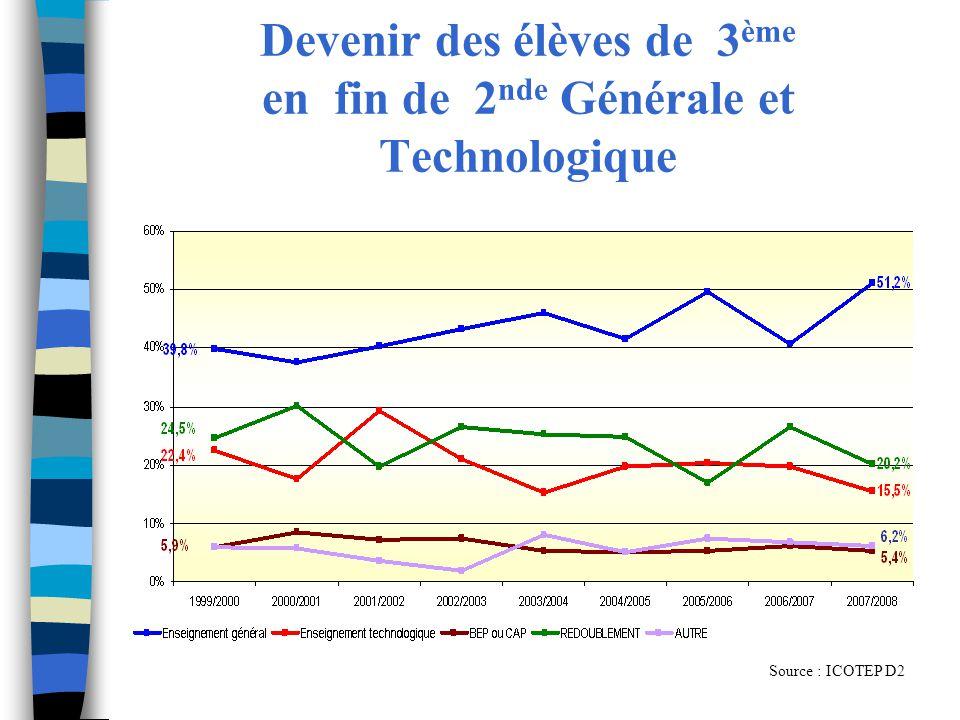 Devenir des élèves de 3 ème en fin de 2 nde Générale et Technologique Source : ICOTEP D2
