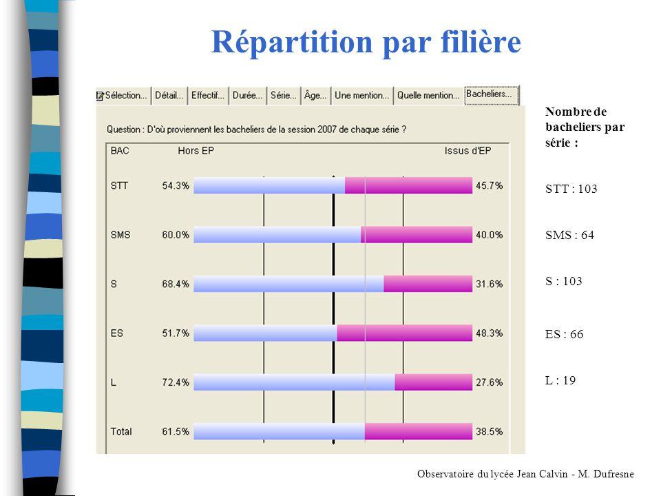 Répartition par filière Observatoire du lycée Jean Calvin - M. Dufresne Nombre de bacheliers par série : STT : 103 SMS : 64 S : 103 ES : 66 L : 19