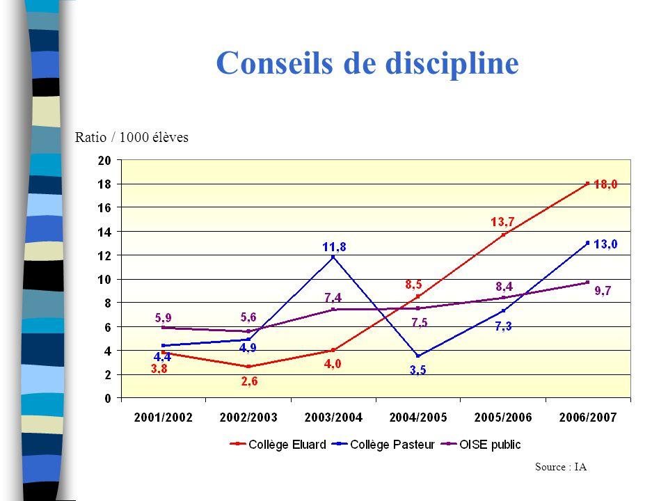 Conseils de discipline Source : IA Ratio / 1000 élèves