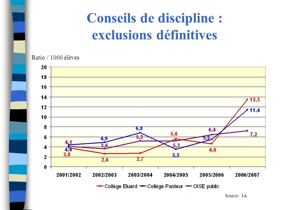 Conseils de discipline : exclusions définitives Source : IA Ratio / 1000 élèves