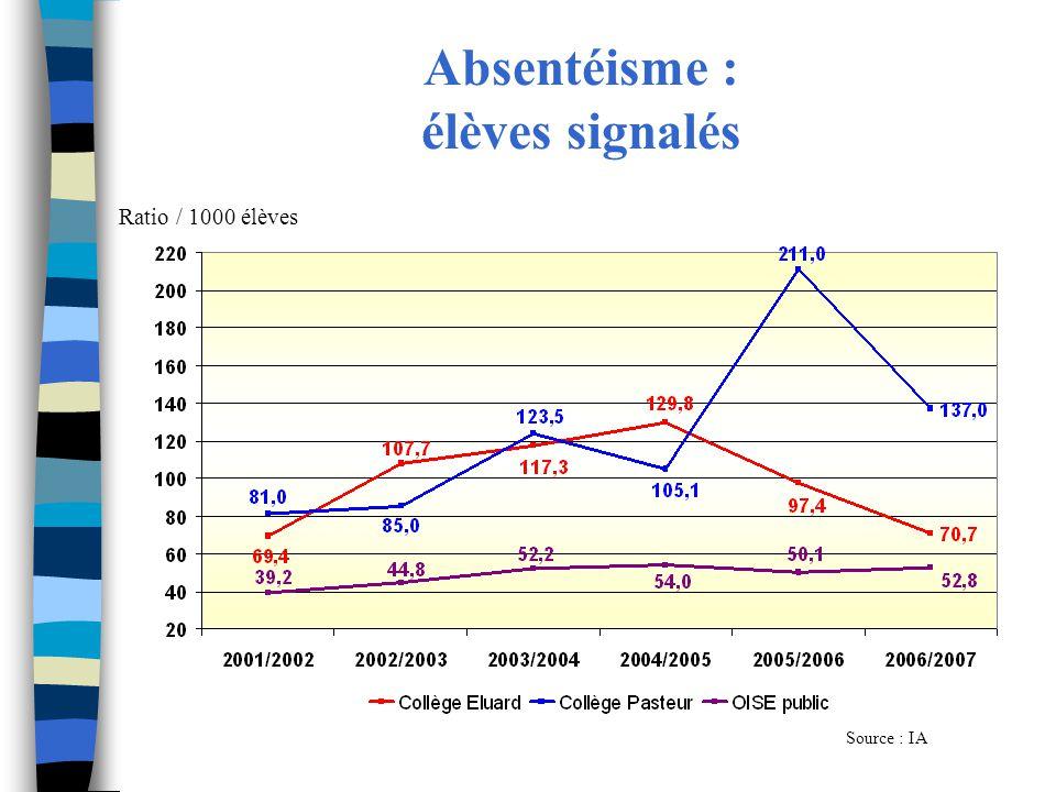 Absentéisme : élèves signalés Source : IA Ratio / 1000 élèves