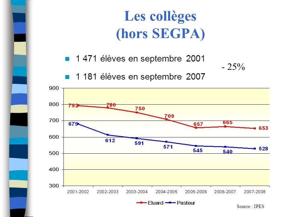 Les collèges (hors SEGPA) 1 471 élèves en septembre 2001 1 181 élèves en septembre 2007 - 25% Source : IPES