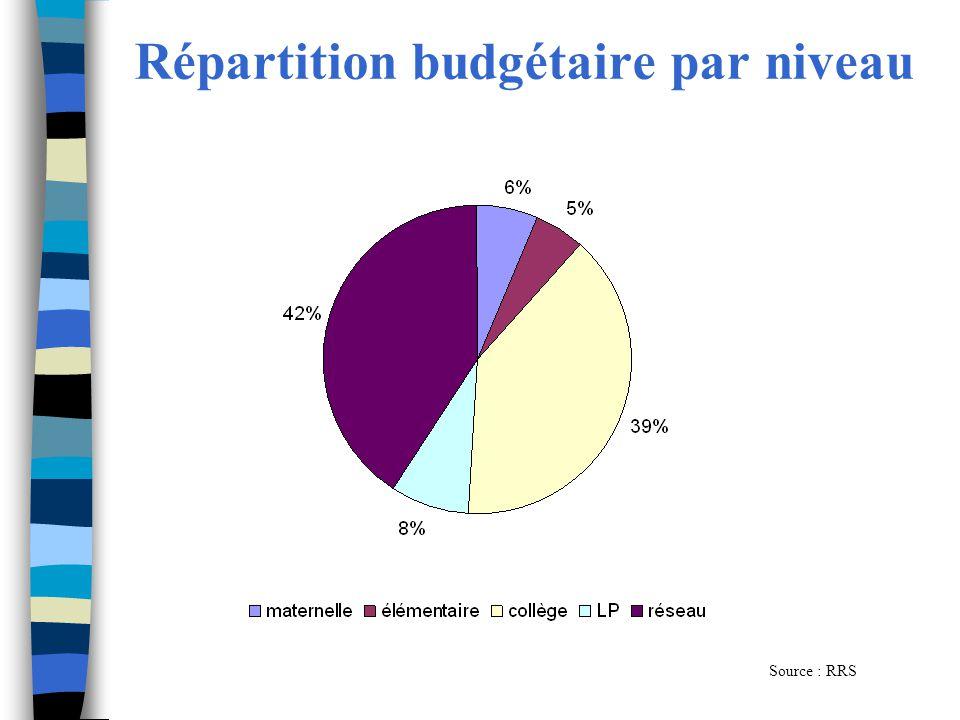 Répartition budgétaire par niveau Source : RRS