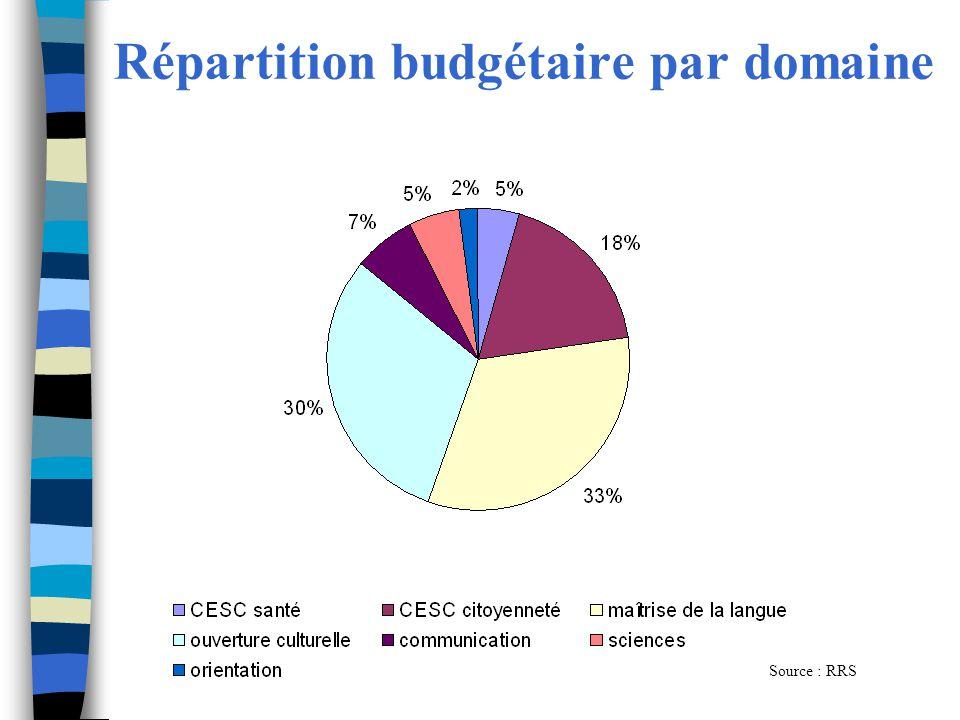 Répartition budgétaire par domaine Source : RRS