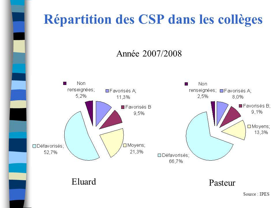Répartition des CSP dans les collèges Eluard Pasteur Source : IPES Année 2007/2008