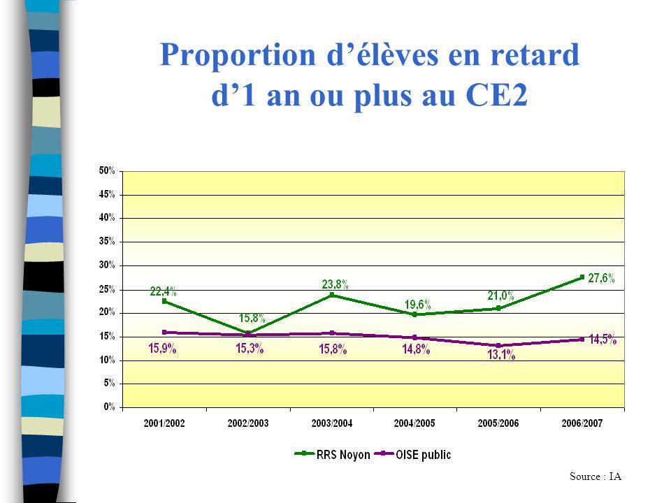 Proportion délèves en retard d1 an ou plus au CM2 Source : IA