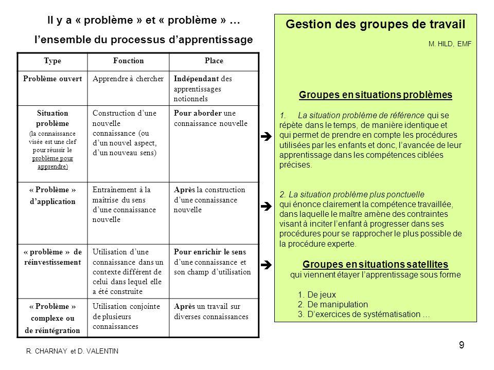 9 TypeFonctionPlace Problème ouvertApprendre à chercherIndépendant des apprentissages notionnels Situation problème (la connaissance visée est une cle