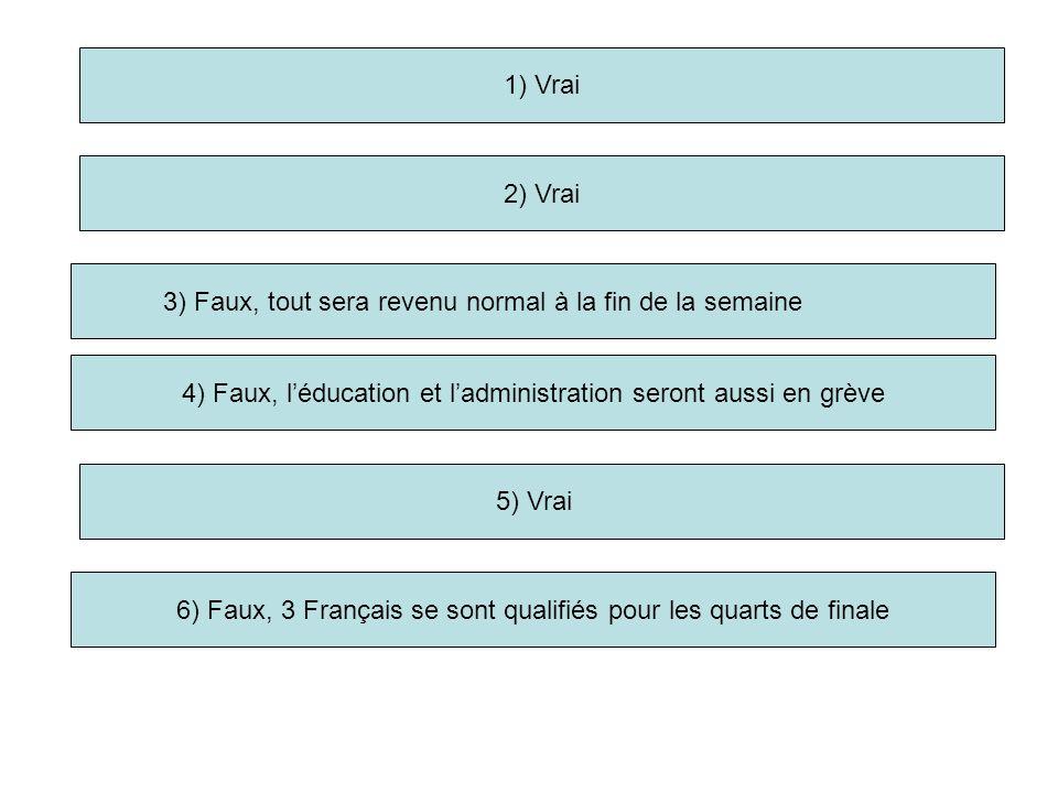 1) Vrai 2) Vrai 3) Faux, tout sera revenu normal à la fin de la semaine 5) Vrai 6) Faux, 3 Français se sont qualifiés pour les quarts de finale 4) Faux, léducation et ladministration seront aussi en grève