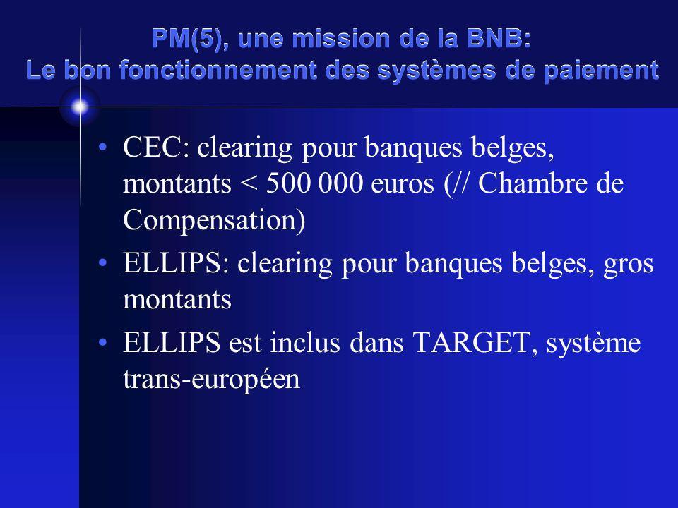 PM(5), une mission de la BNB: Le bon fonctionnement des systèmes de paiement CEC: clearing pour banques belges, montants < 500 000 euros (// Chambre de Compensation) ELLIPS: clearing pour banques belges, gros montants ELLIPS est inclus dans TARGET, système trans-européen