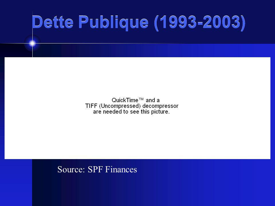 Dette Publique (1993-2003) Source: SPF Finances