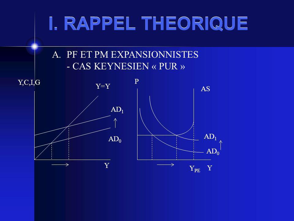 I. RAPPEL THEORIQUE Y,C,I,G Y Y=Y AD 0 AD 1 P Y AS Y PE AD 0 AD 1 A.PF ET PM EXPANSIONNISTES - CAS KEYNESIEN « PUR »