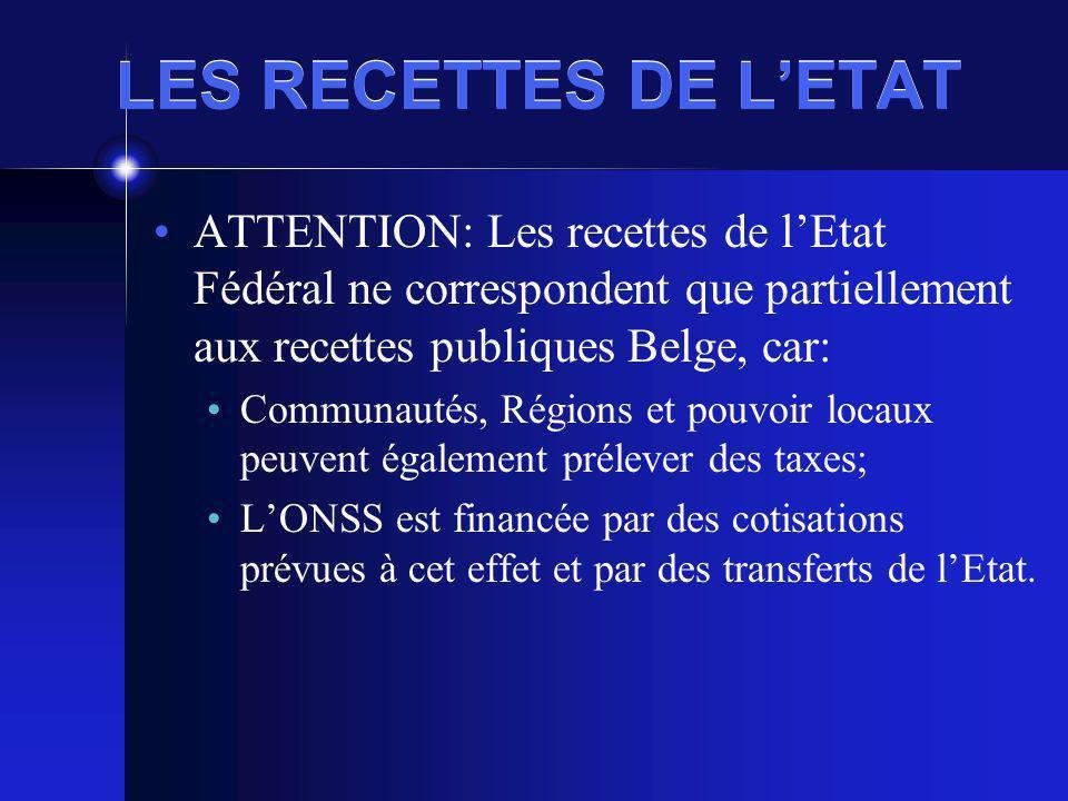 LES RECETTES DE LETAT ATTENTION: Les recettes de lEtat Fédéral ne correspondent que partiellement aux recettes publiques Belge, car: Communautés, Régions et pouvoir locaux peuvent également prélever des taxes; LONSS est financée par des cotisations prévues à cet effet et par des transferts de lEtat.