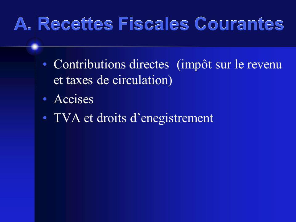 A. Recettes Fiscales Courantes Contributions directes (impôt sur le revenu et taxes de circulation) Accises TVA et droits denegistrement
