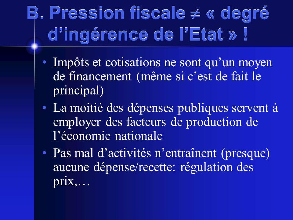 B. Pression fiscale « degré dingérence de lEtat » .