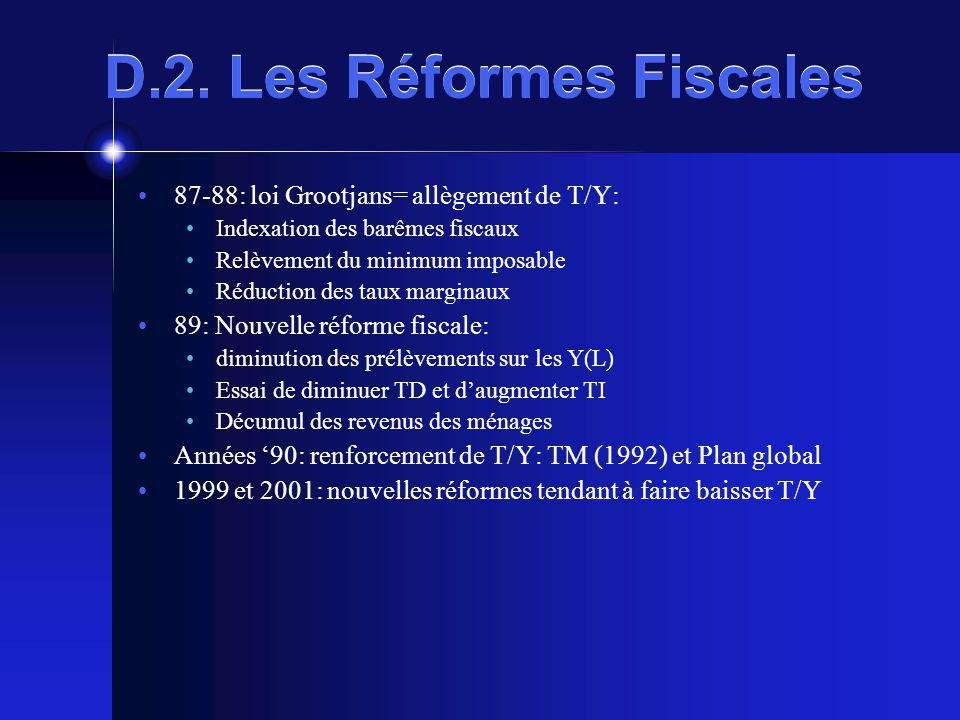 D.2. Les Réformes Fiscales 87-88: loi Grootjans= allègement de T/Y: Indexation des barêmes fiscaux Relèvement du minimum imposable Réduction des taux
