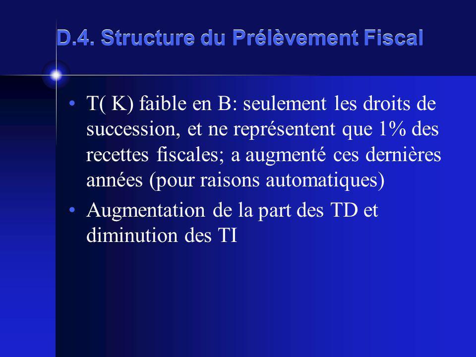 D.4. Structure du Prélèvement Fiscal T( K) faible en B: seulement les droits de succession, et ne représentent que 1% des recettes fiscales; a augment