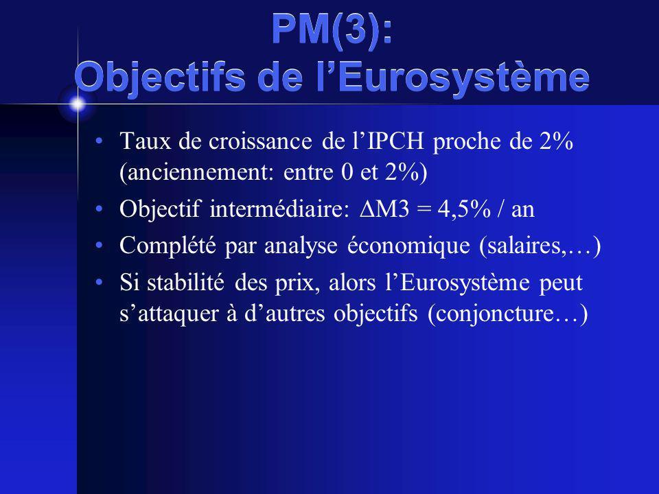 PM(3): Objectifs de lEurosystème Taux de croissance de lIPCH proche de 2% (anciennement: entre 0 et 2%) Objectif intermédiaire: M3 = 4,5% / an Complété par analyse économique (salaires,…) Si stabilité des prix, alors lEurosystème peut sattaquer à dautres objectifs (conjoncture…)