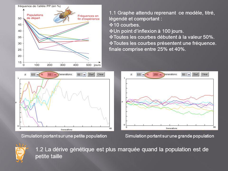 1.1 Graphe attendu reprenant ce modèle, titré, légendé et comportant : 10 courbes. Un point dinflexion à 100 jours. Toutes les courbes débutent à la v