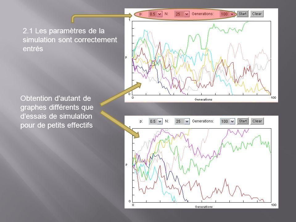 Obtention dautant de graphes différents que dessais de simulation pour de petits effectifs 2.1 Les paramètres de la simulation sont correctement entré