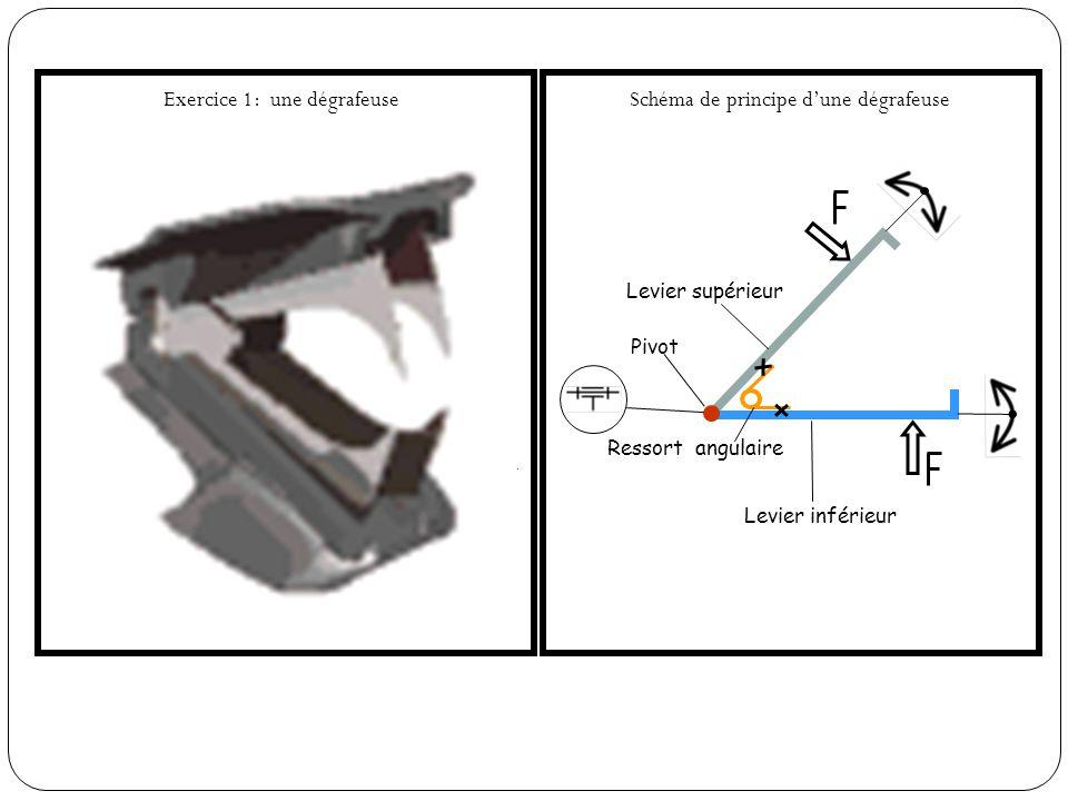 Exercice 1: une dégrafeuse Symboles normalisés Schéma de principe dune dégrafeuse Levier supérieur Levier inférieur Pivot Levier supérieur Levier inférieur Ressort angulaire Ressort Pivot