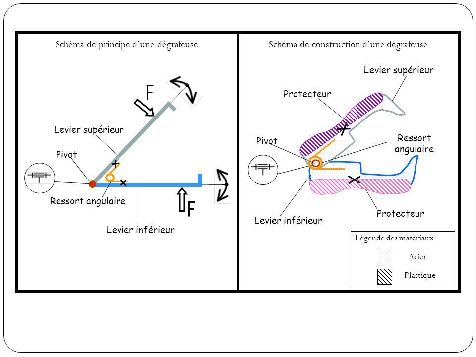 Schéma de principe dune dégrafeuse Levier supérieur Levier inférieur Ressort angulaire Pivot Légende des matériaux Acier Plastique Levier supérieur Protecteur Levier inférieur Protecteur Pivot Schéma de construction dune dégrafeuse Ressort angulaire