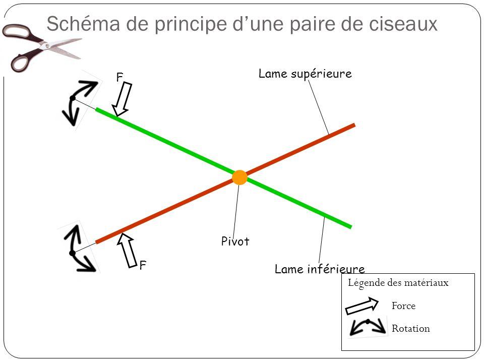 Lame supérieure Lame inférieure Pivot F F Schéma de principe dune paire de ciseaux Légende des matériaux Force Rotation