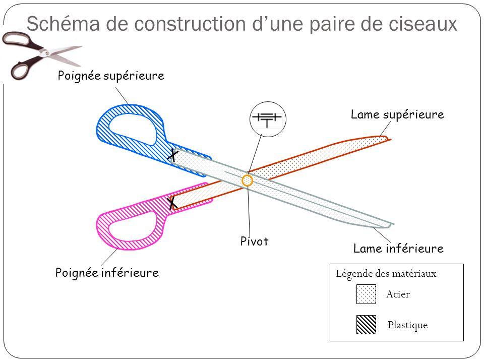 Schéma de construction dune paire de ciseaux Lame supérieure Lame inférieure Poignée supérieure Poignée inférieure Légende des matériaux Acier Plastique Pivot