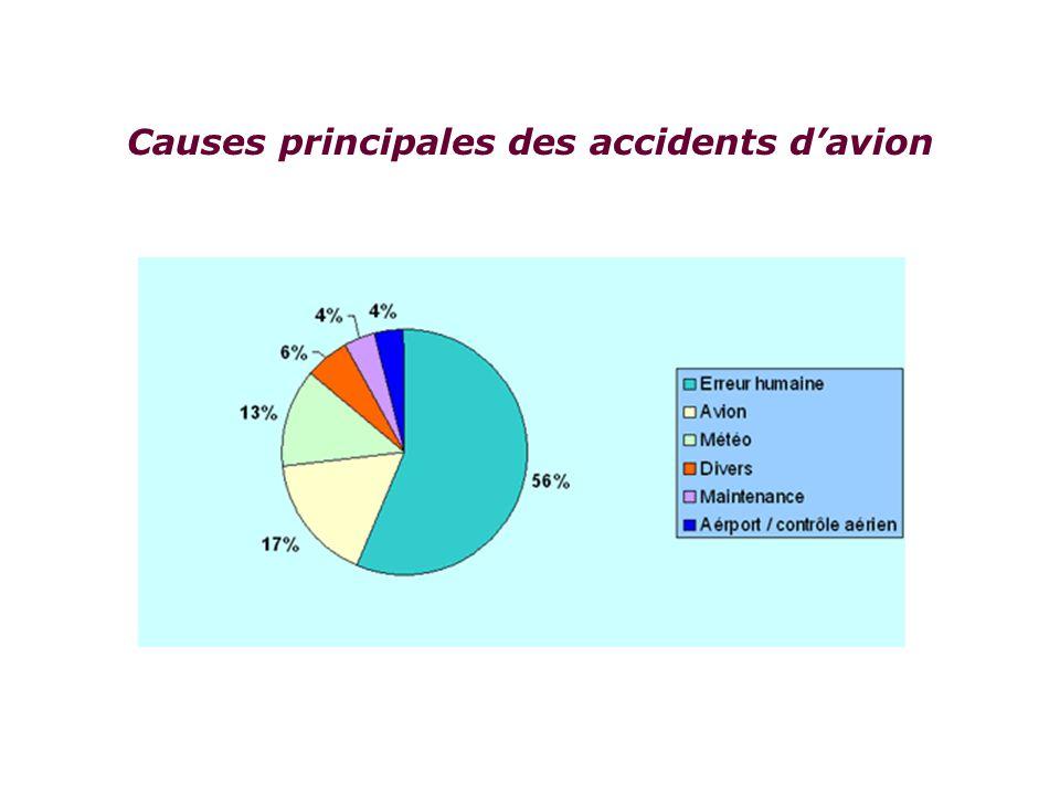 Causes principales des accidents davion