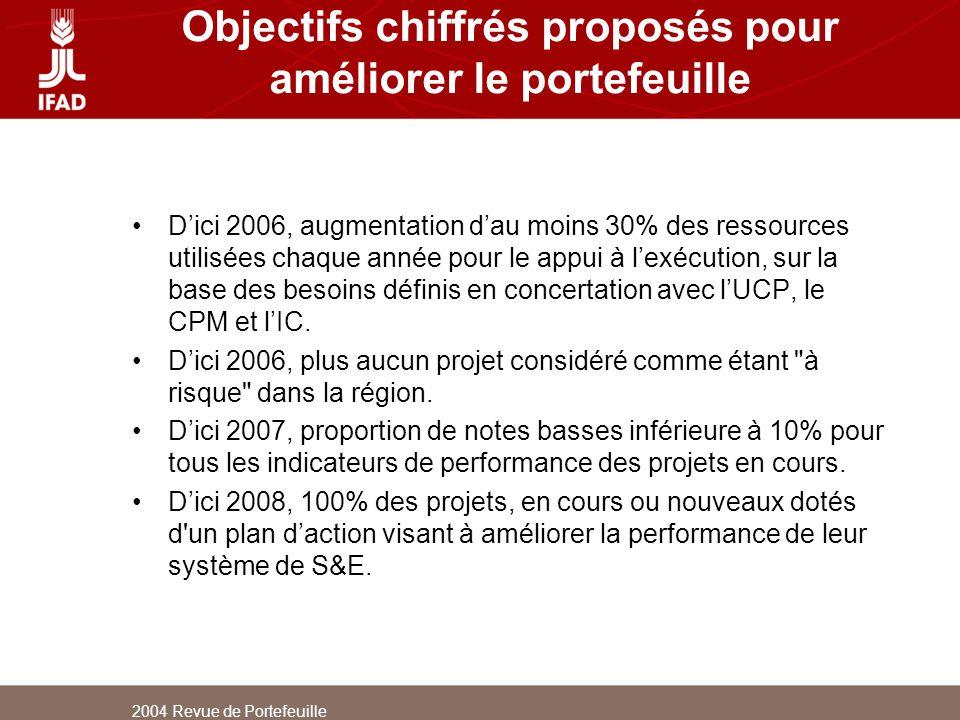 2004 Revue de Portefeuille Objectifs chiffrés proposés pour améliorer le portefeuille Dici 2006, augmentation dau moins 30% des ressources utilisées c