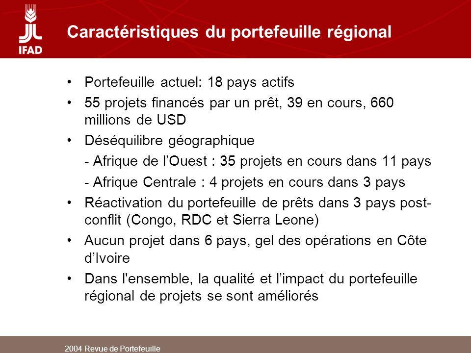 2004 Revue de Portefeuille Caractéristiques du portefeuille régional Portefeuille actuel: 18 pays actifs 55 projets financés par un prêt, 39 en cours,