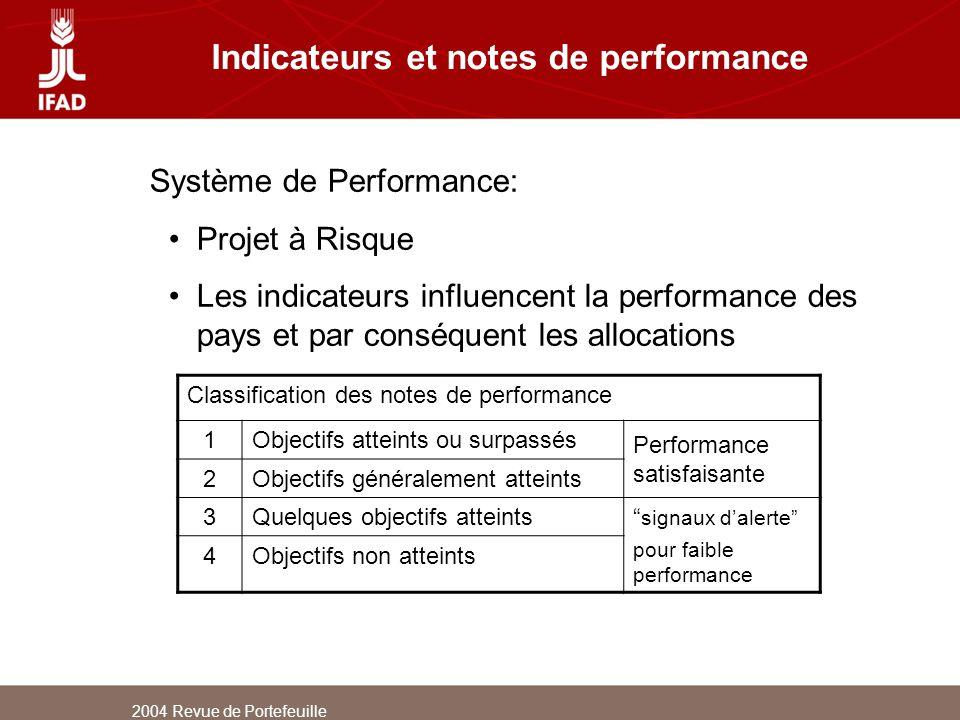 2004 Revue de Portefeuille Indicateurs et notes de performance Classification des notes de performance 1Objectifs atteints ou surpassés Performance sa