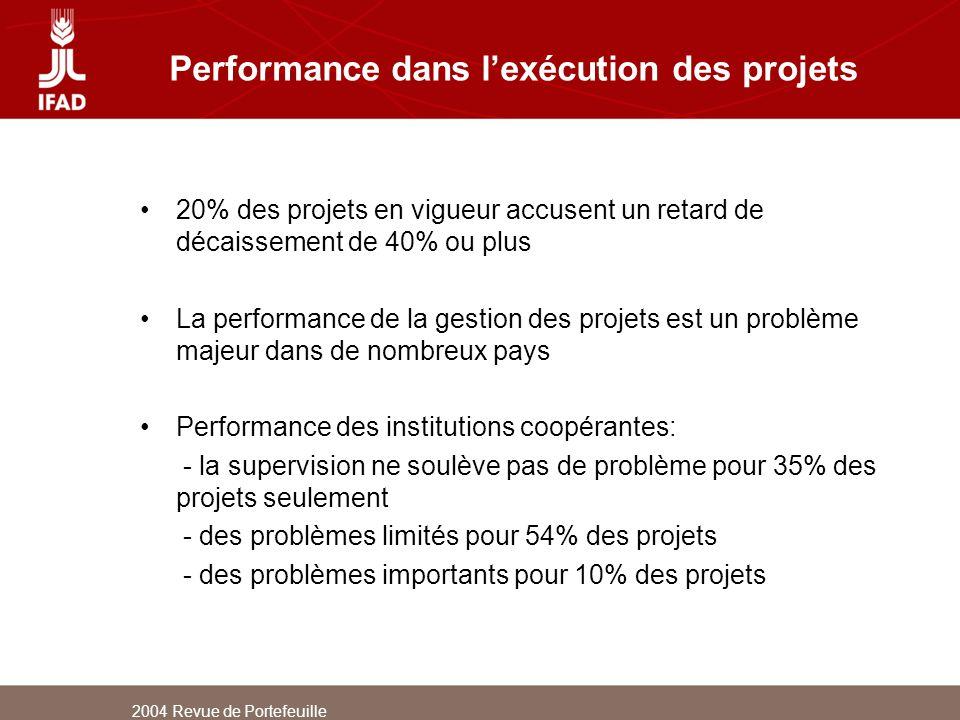 2004 Revue de Portefeuille Performance dans lexécution des projets 20% des projets en vigueur accusent un retard de décaissement de 40% ou plus La per