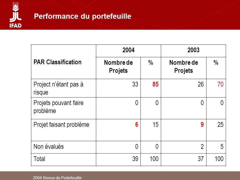 2004 Revue de Portefeuille Performance du portefeuille PAR Classification 20042003 Nombre de Projets % % Project nétant pas à risque 33 85 2670 Projet