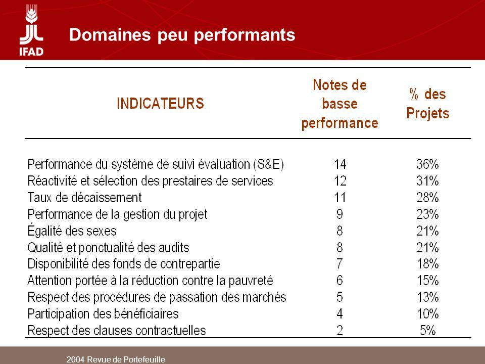 2004 Revue de Portefeuille Domaines peu performants