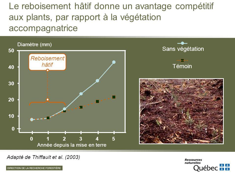 Le reboisement hâtif donne un avantage compétitif aux plants, par rapport à la végétation accompagnatrice 0 10 20 30 40 50 012345 Année depuis la mise