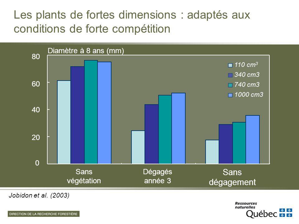 110 cm 3 340 cm3 740 cm3 1000 cm3 Jobidon et al. (2003) 40 60 80 20 0 Sans végétation Diamètre à 8 ans (mm) Dégagés année 3 Sans dégagement Les plants